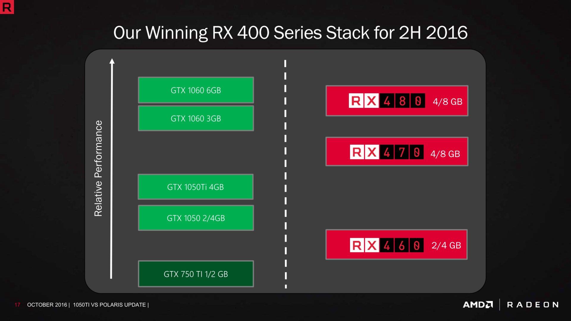 Kein direkter Konkurrent für GTX 1050 (Ti)