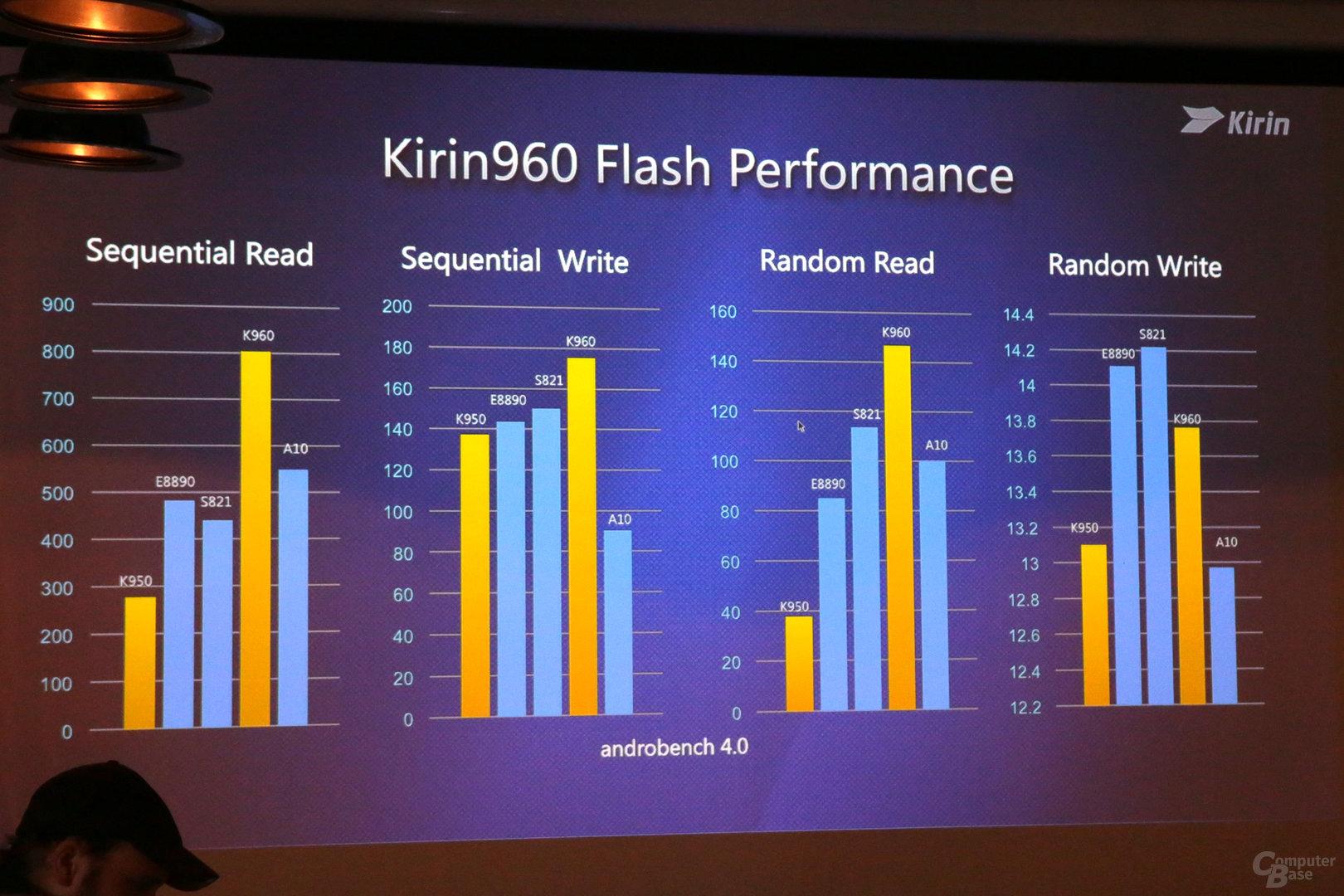 Flash-Leistung mit UFS 2.1