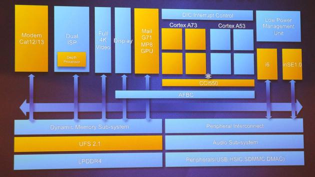 Huawei: HiSilicon testet den Kirin 960 speziell für Deutschland