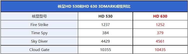 GPU-Vergleich: HD 630 vs. HD 530
