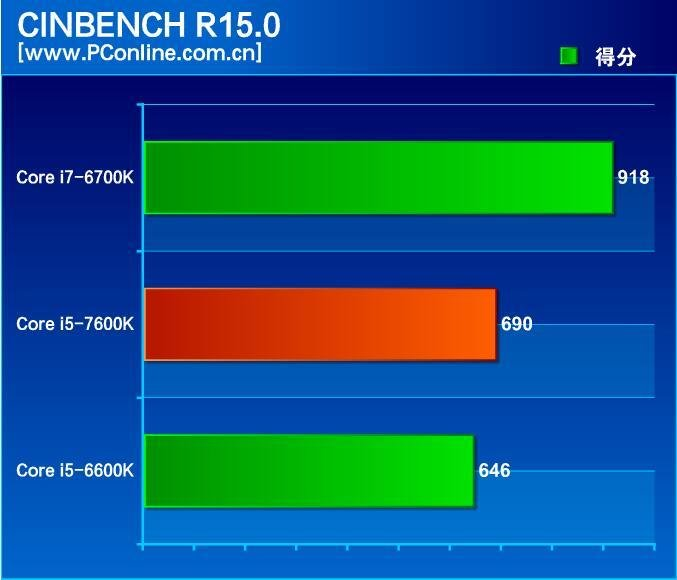 Cinebench R15.0