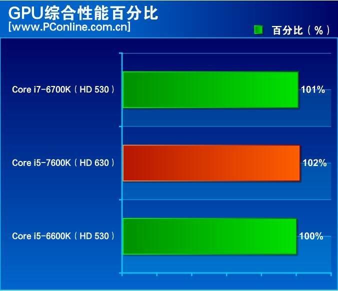 Gesamtergebnis GPU-Leistung