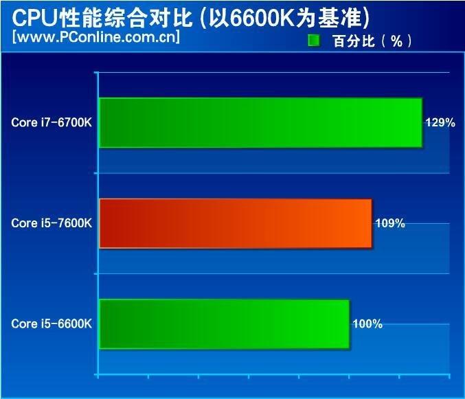 Gesamtergebnis CPU-Leistung