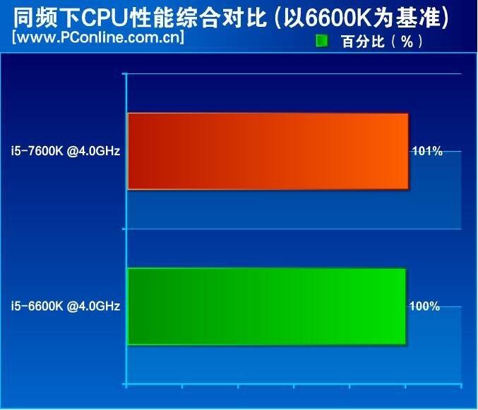 i5-7600K vs. i5-6600K bei gleichem Takt
