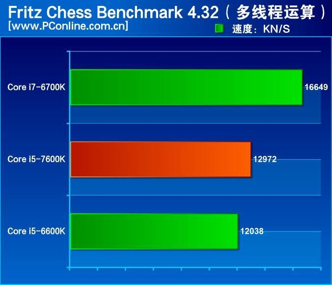 Fritz Chess Benchmark
