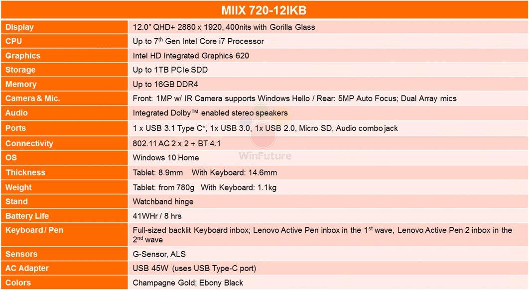 Spezifikationen des Lenovo IdeaPad Miix 720