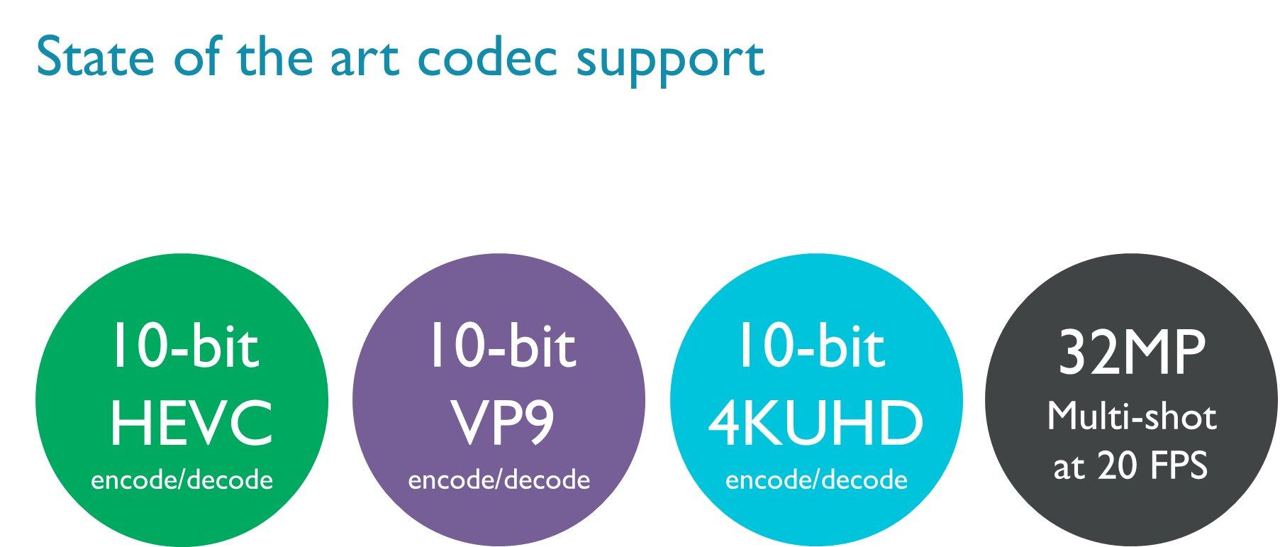Unterstützung moderner Videocodecs