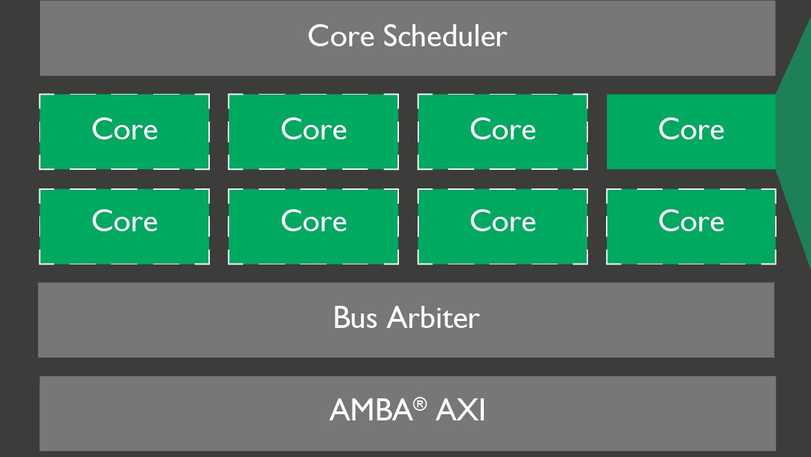 ARM Mali-V61 & Mali-G51: Video in Ultra HD mit 120FPS und effiziente Bifrost-GPU