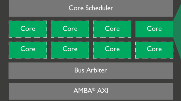 ARM Mali-V61 & Mali-G51: Video in Ultra HD mit 120 FPS und effiziente Bifrost-GPU