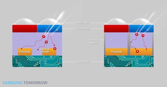 Samsung Iscocell-Sensor