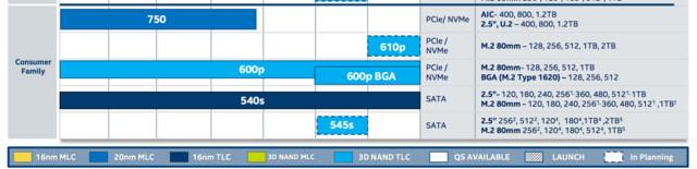 Inoffizielle Roadmap enthüllt Intel SSD 610p