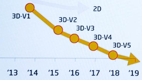 SK Hynix: Massenfertigung von 48‑Layer‑3D‑NAND in Kürze