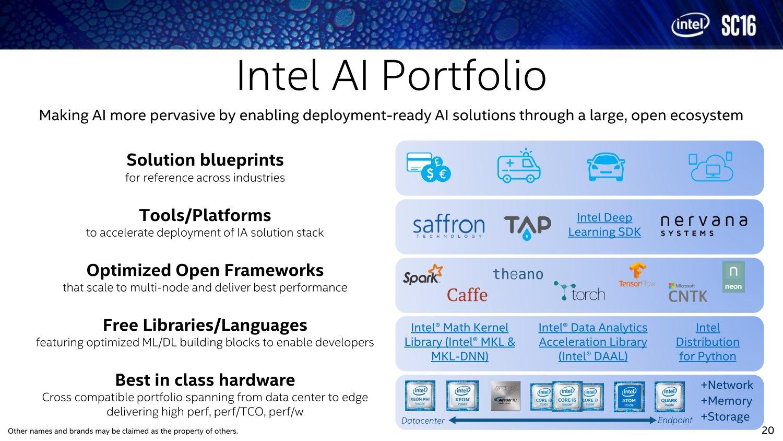 Intels AI-Portfolio