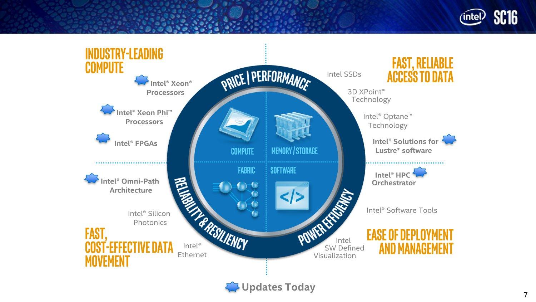 Intels 4 Säulen für AI