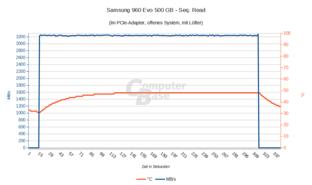 Samsung 960 Evo 500 GB: Seq. Read mit Lüfter