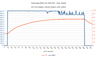 Samsung 960 Evo 500 GB: Seq. Read ohne Lüfter