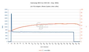 Samsung 960 Evo 500 GB: Seq. Write ohne Lüfter