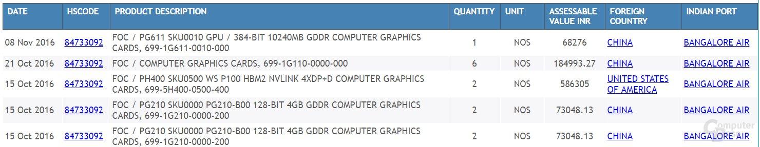 Der Eintrag vom 8. November nährt Spekulationen um die GeForce GTX 1080 Ti
