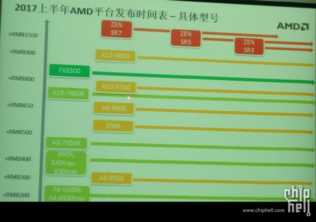 Unbestätigte AMD-Roadmap nennt Zen SR7, SR5 und SR3