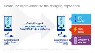 Quick Charge 4 ist schneller, effizienter und kühler als Revision 3 und setzt auf USB Typ C