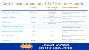 USB-PD als Grundlage für Quick Charge 4