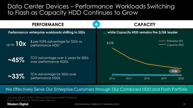 HDDs mit hoher Kapazität weiter relevant