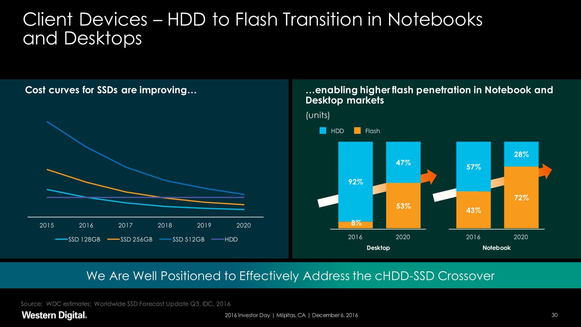 Sinkende Preise für weitere Verbreitung von SSDs
