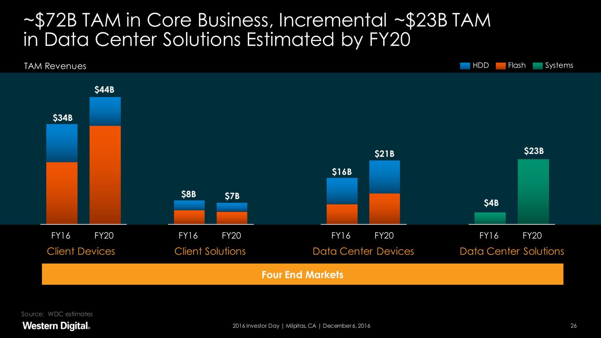 Total Adressable Market (TAM) für Flash größer als für HDD
