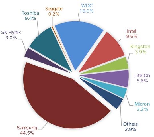 Globaler SSD-Absatz nach Speichervolumen