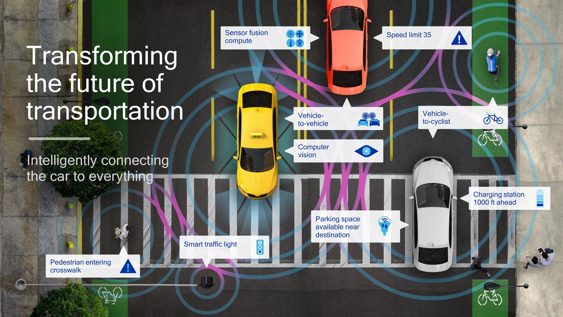 Smart-Transportation-Schema