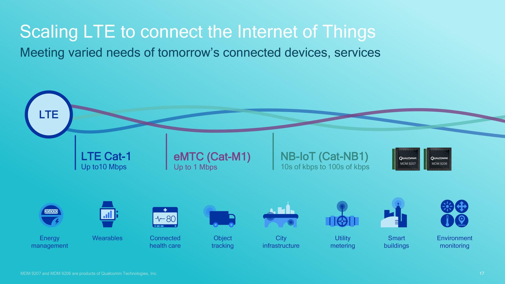 LTE-Bandbreite für IoT