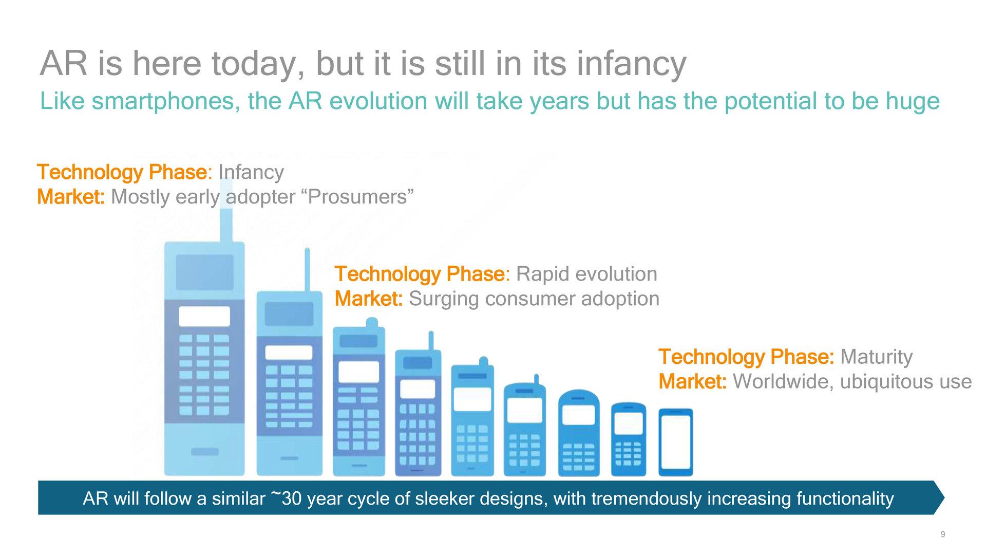 30-Jahreszyklus mobiler Telefonie