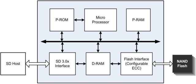 SMI SM2703 im Blockdiagramm