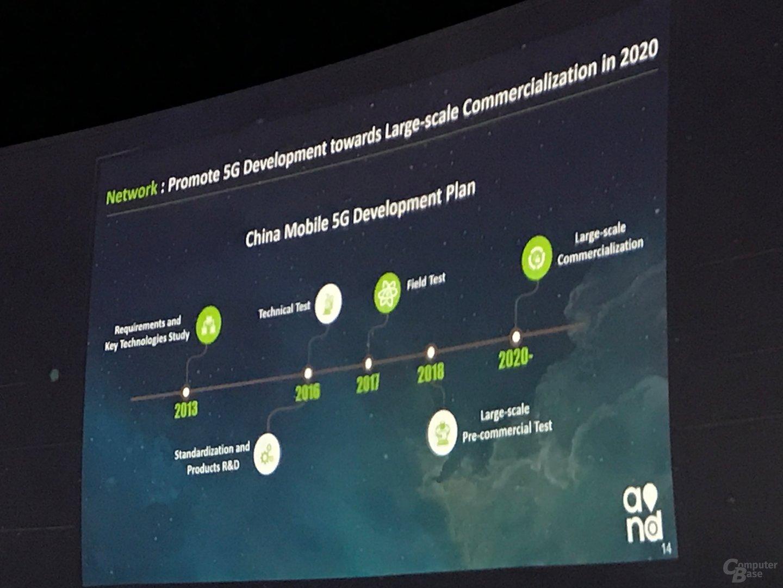 Der 5G-Fahrplan von China Mobile