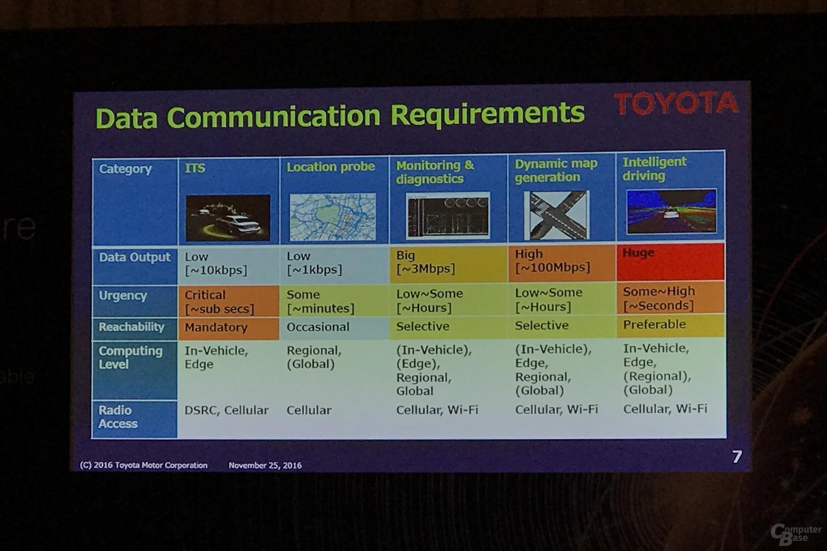 Toyota rechnet mit enormen Datenmengen für intelligente Fahrzeuge