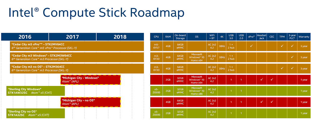 Neue Intel Compute Stick mit Apollo Lake