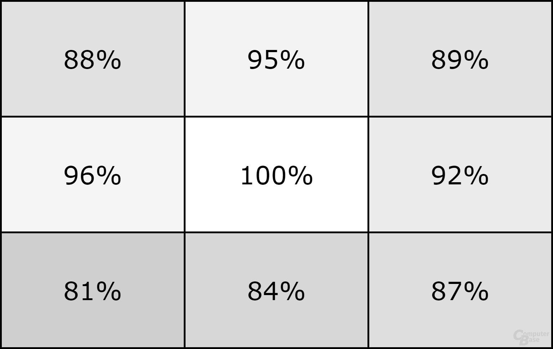19 Prozent Abweichung bei maximaler Helligkeit sind gerade noch gut