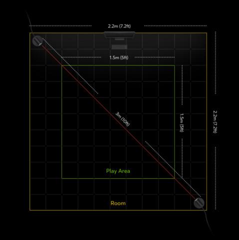 Für 360 ° mit zwei Sensoren empfiehlt Oculus 1,5 x 1,5 Meter