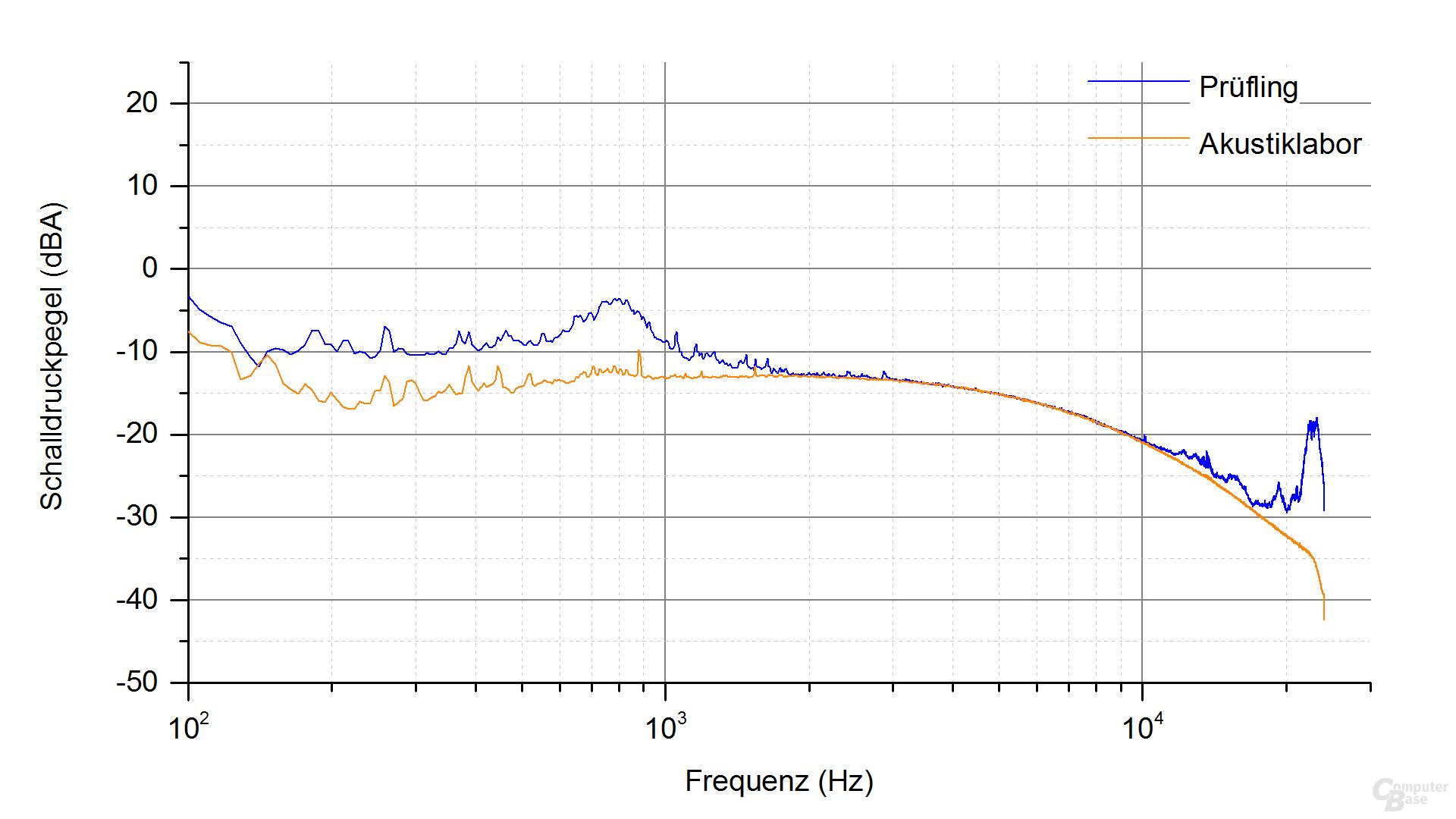Cougar GX-S450 Frequenzspektrum (Last 3)