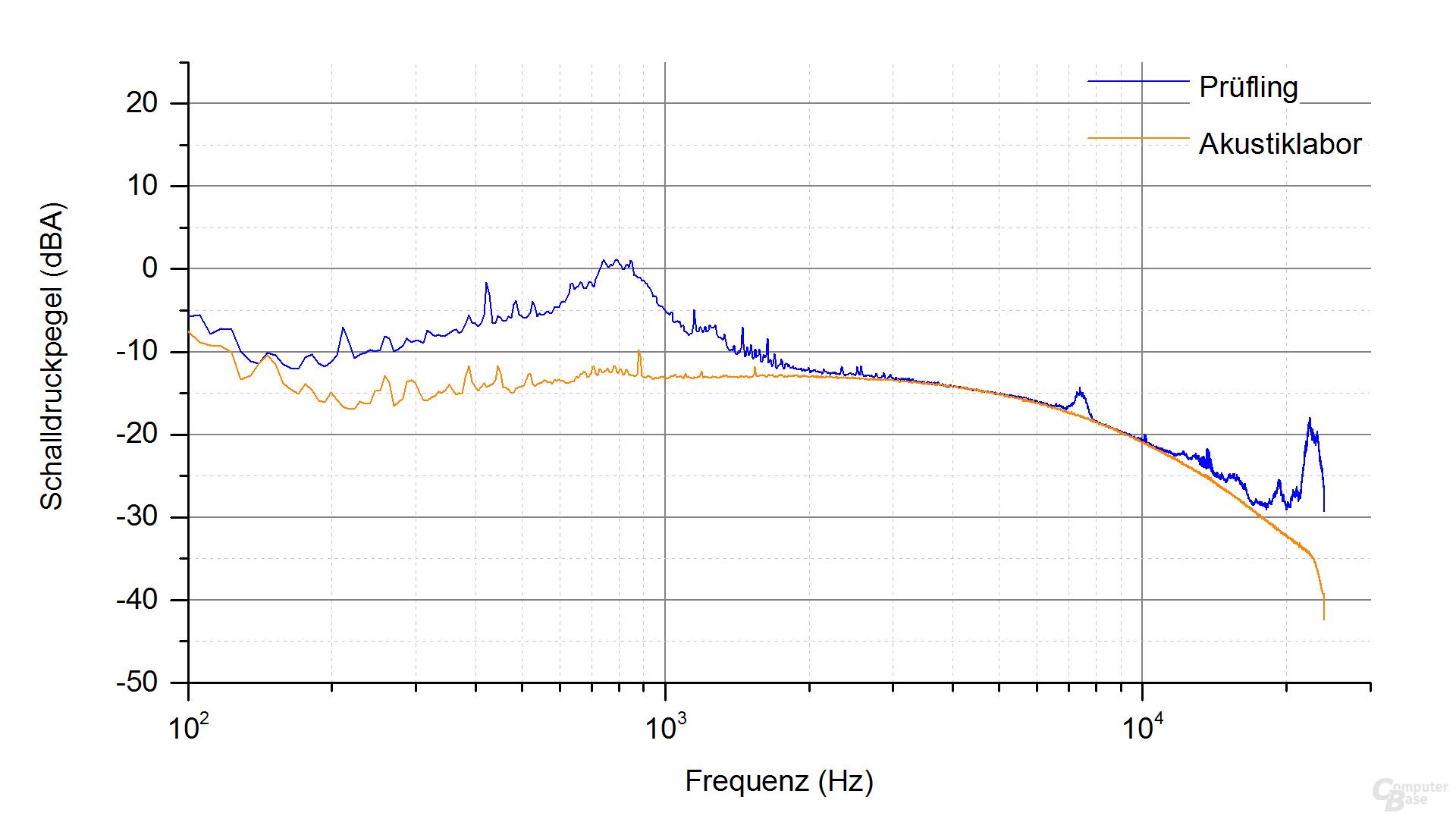 Cougar GX-S450 Frequenzspektrum (Last 4.1)
