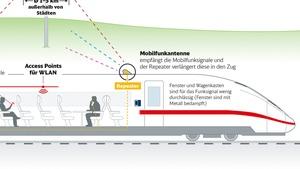 200 MB: Deutsche Bahn drosselt WLAN in der zweiten Klasse