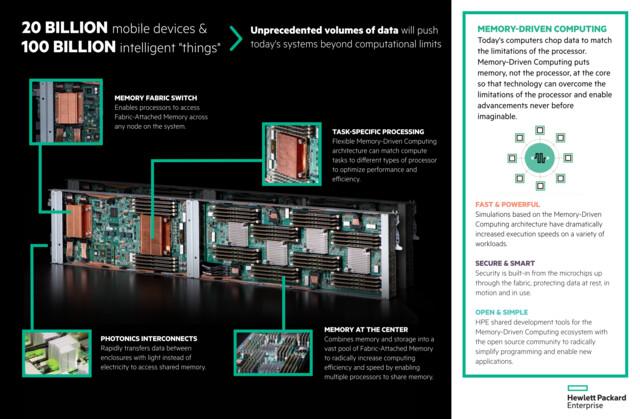 Infografik: The Machine