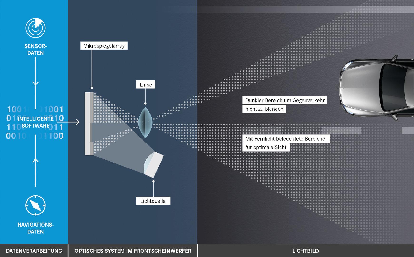 Datenverarbeitung über Software bis zur Lichtausgabe
