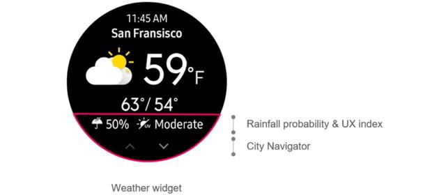 Erweitertes Wetter-Widget
