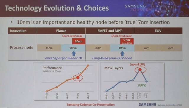 10 nm ist ein wichtiger Zwischenschritt