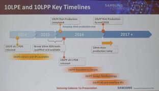 Entwicklungs- und Produktionsfahrplan bei Samsung SEMI