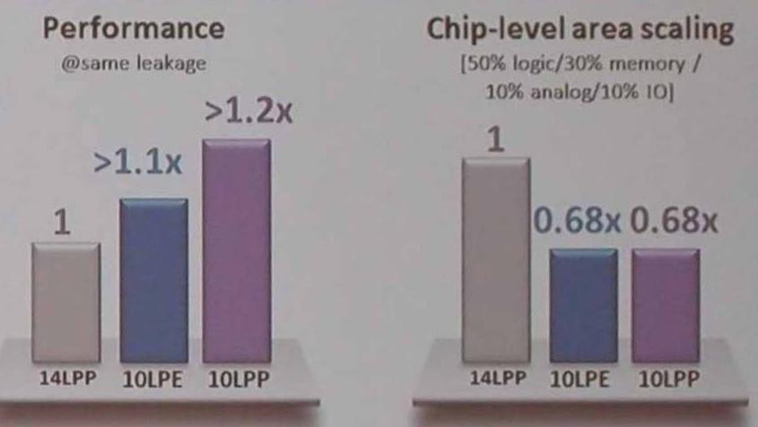 Foundry: Einblicke in Samsungs neue 10-nm-Fertigung