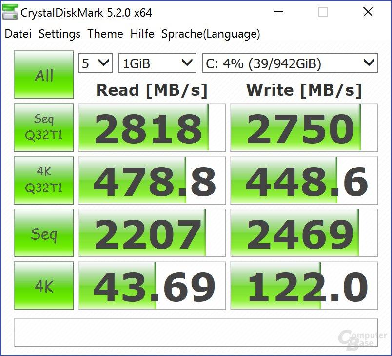 Der Raid0-Verbund aus zwei PM961 liest und schreibt gleich schnell