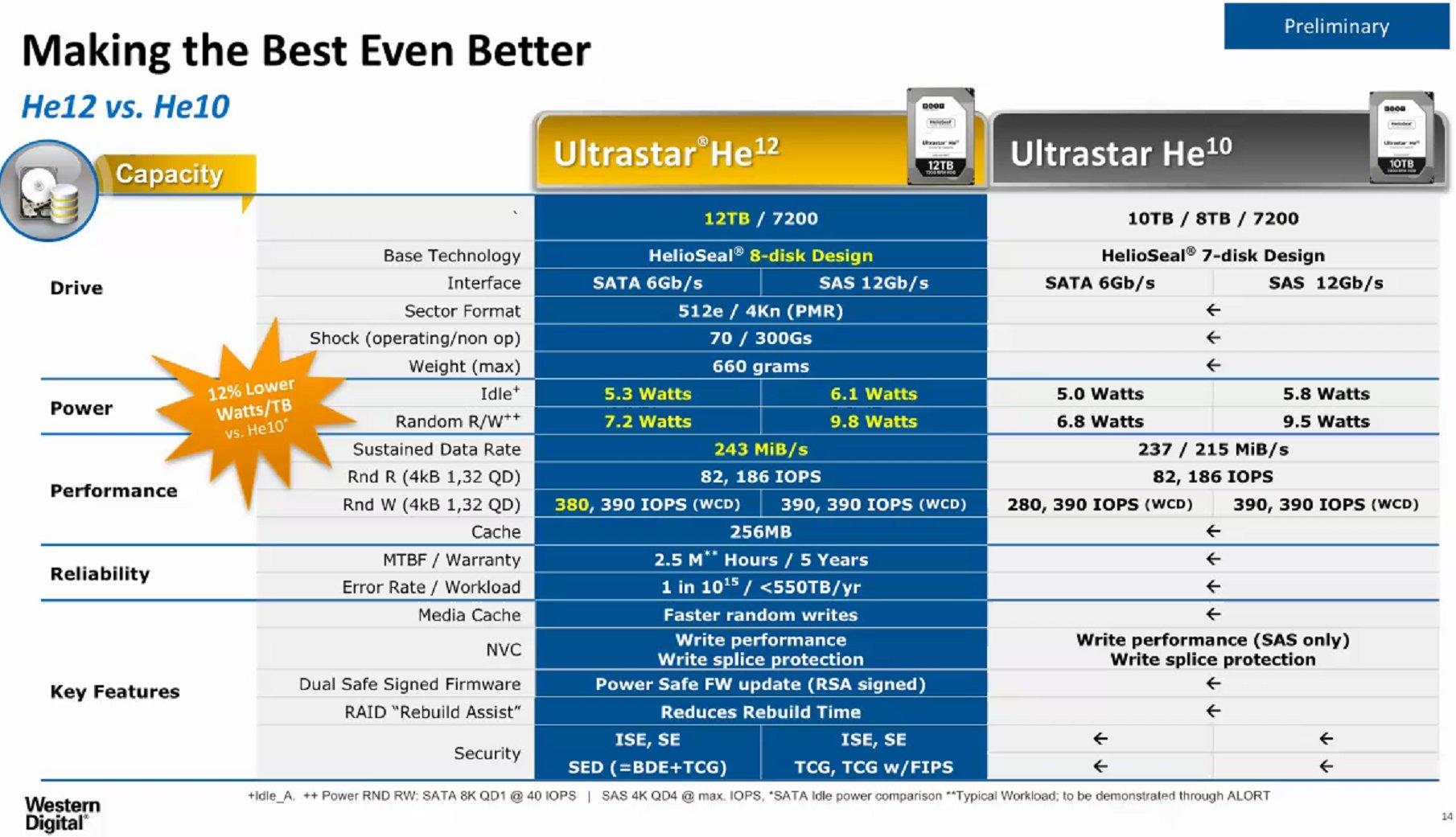 Ultrastar He12 mit 12 TByte auf 8 Plattern