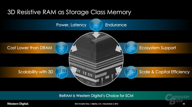 Storage Class Memory